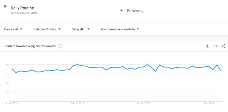 Codzienna rutyna - trendy Google